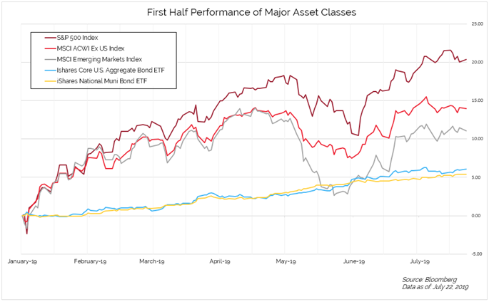 First Half Performance of Major Asset Classes